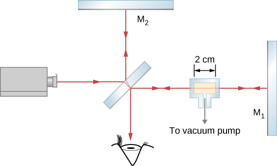 Pictures shows a schematic of a set-up utilized to measure the refractive index of a gas. The glass chamber with a gas is placed in the Michelson interferometer between the half-silvered mirror M and mirror M1. The space inside the container is 2 cm wide.