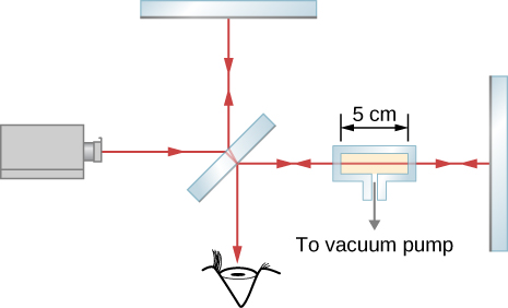 Picture shows a schematics of a set-up utilized to measure the refractive index of a gas. The glass chamber with a gas is placed in the Michelson interferometer between the half-silvered mirror M and mirror M1. The space inside the container is 5 cm wide.