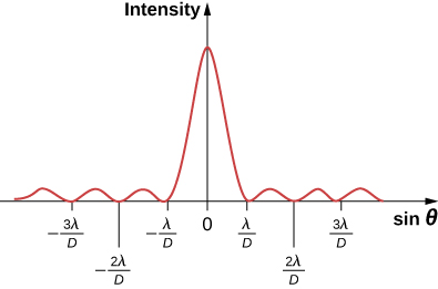 Figure shows a graph of intensity versus sine theta. The intensity is maximum at sine theta equal to 0. There are smaller wave crests to either side of this, at sine theta equal to minus 2 lambda D, minus lambda D, lambda D, 2 lambda D and so on.