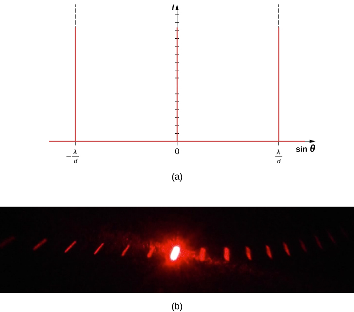 Figure a shows a graph of I versus sine theta. It has two vertical lines at sine theta equal to lambda by D and minus lambda by D. Figure b shows a bright red spot on a black background in the center. This is surrounded on either side by progressively dimmer spots, going outwards.