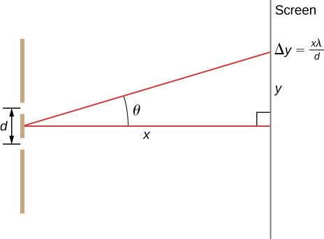 Figure shows two vertical lines, grating on the left and screen on the right separated by a line of length x, perpendicular to them both. There are two slits in the grating, a distance d apart. A line at an angle theta to x meets the screen at point delta y equal to x lambda by d.
