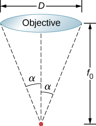 Figure shows an objective lens of diameter D. A point is shown at a distance f subscript 0 from the lens. Two dotted lines connect the point to either end of the lens. These form an angle alpha with the central axis.