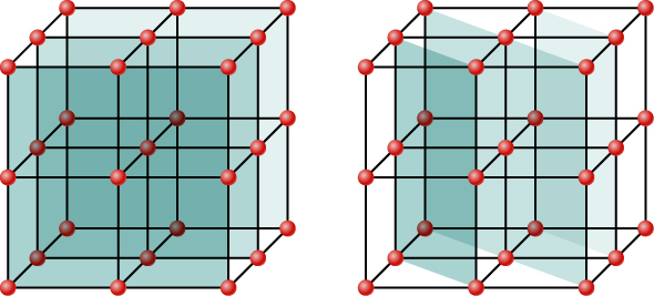 Figure shows two crystal lattices, with atoms shown as small circles, connected to each other by lines. In the first lattice, flat planes formed in the lattice are highlighted. In the second, slanted planes formed in the lattice are highlighted. In each case, the planes are seen as a combination of different atoms in the same lattice.