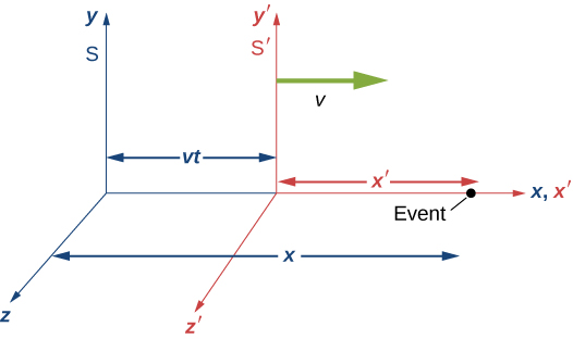 The axes of frames S and S prime are shown. S has axes x, y, and z. S prime is moving to the right with velocity v and has axes x prime, y prime and z prime. S and S prime are aligned along the horizontal x and x prime axes and are separated by a distance v t. An event on the horizontal x and x prime axes is indicated by a point which is a distance x from the y z plane of the S frame and a distance x prime from the y prime, z prime plane of the S prime frame.