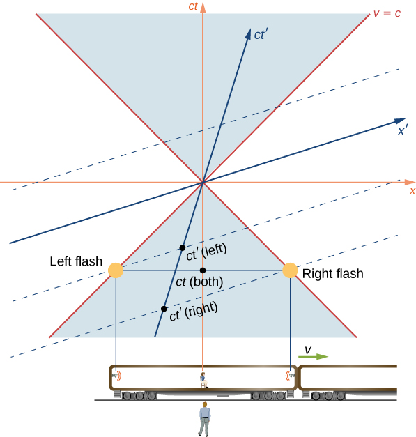 The ground observer and the train, moving to the right at velocity v and with flash lamps at either end and a passenger in the center, are shown below a space time graph of the example. The horizontal and vertical axes of the space time diagram are the x and c t axes. The passenger is at x=0. The flashes are equidistant to the left and right of x=0 and are shown at the same time, t<0. Light lines from each flash pass through the origin at 45 degrees and are labeled as v=c. The event t (both) is labeled where the horizontal line connecting the left and right flash events crosses the c t axis. The x prime axis is between the + 45 degree light line and the x axis. The c t prime axis is between the +45 degree light line and the vertical c t axis. A dashed line that is parallel to the x prime axis and passes through the left flash event is shown. The point where it crosses the c t prime axis is labeled as t prime (left). Another dashed line that is parallel to the x prime axis and passes through the right flash event is shown. The point where this second dashed line crosses the c t prime axis is labeled as t prime (right). The t prime (right) point is lower on the c t prime axis than the t prime (left) point.