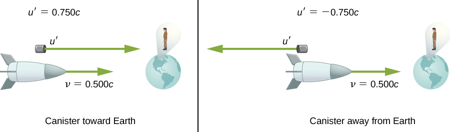 The first illustration shows the spaceship moving to the right, toward the earth, with velocity v=0.500c, and a canister moving to the right with a velocity u prime = 0.750c. The second illustration shows the spaceship moving to the right, toward the earth, with velocity v=0.500c, and a canister moving to the left with a velocity u prime = -0.750c.