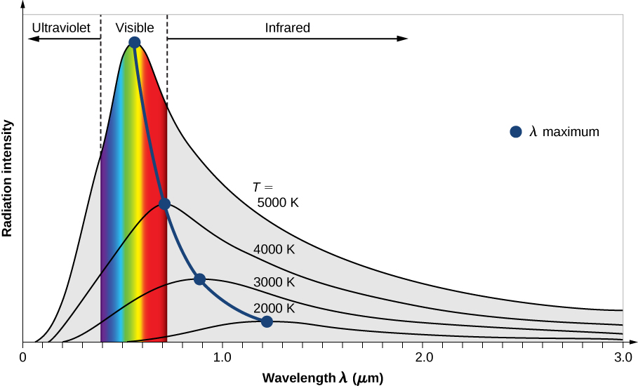 This graph shows the variation of blackbody Radiation intensity with wavelengths expressed in micrometers. Five curves that correspond to 2000 K, 3000 K, 4000 K, and 5000 K are drawn. The maximum of the radiation intensity shifts to the short-wavelength side with increase in temperature. It is in in the far-infrared for 2000 K, near infrared for 3000 K, red part of the visible spectrum for 4000 K, and green part of the visible spectrum for 5000 K.