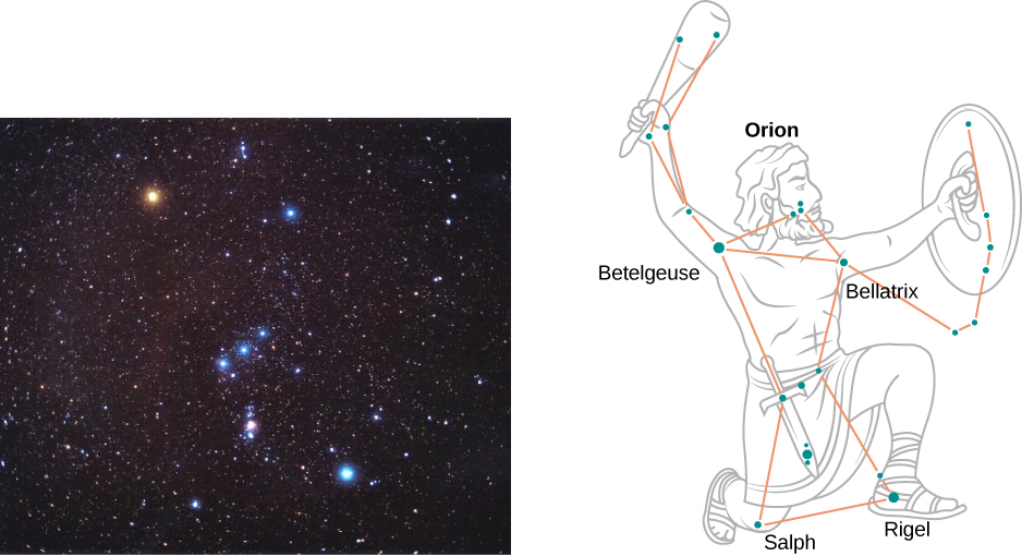 The picture on the left is a photograph of the Orion constellation with the red star to the left top corner. The picture on the right is a drawing of the Orion constellation depicted as an ancient warrior.