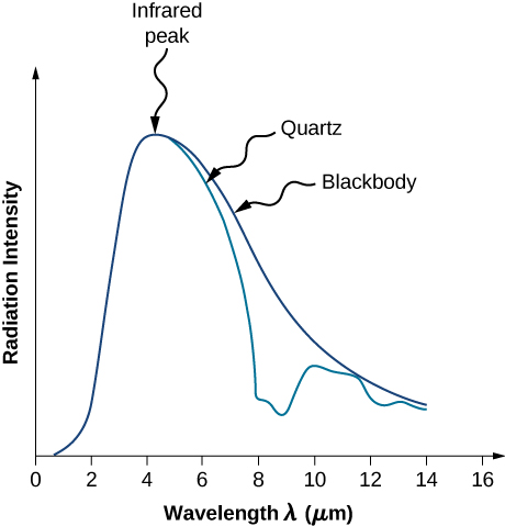 Graph shows the variation of Radiation intensity with wavelength for radiation emitted from a quartz surface and the blackbody radiation emitted at 600 K. Both spectra exhibit infrared peak at around 4 micrometers. However, while the intensity of blackbody radiation gradually decreases with temperature, the intensity of radiation emitted from quartz surface decreases much faster and then shows a second peak around 10 micrometers.