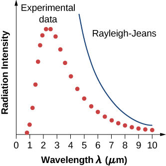 Graph shows the variation of radiation intensity with wavelength. Experimental data depicted as red dots shoots upwards at a wavelength of just under 1 micrometer, climbing to a maximum intensity of around 2 – 3 micrometers, then declining in a curve until almost reaching a baseline at 10. The Rayleigh—Jeans line is shown next to the experimental data line, and is first depicted coming onto the graph at a wavelength of 5 and curving down to almost meet the experimental line around 10.