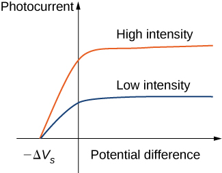 Graph shows the dependence of the photocurrent on the potential difference. Two curves with the higher corresponding to the high intensity and lower corresponding to the low intensity are drawn. In both cases, photocurrent first increases with the potential difference and then saturates.