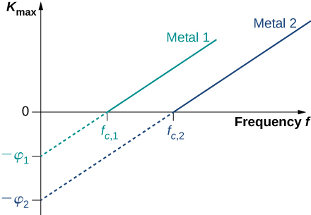 Graph shows the dependence of the kinetic energy of photoelectrons at the surface on the frequency of incident radiation. Plots for two metals are shown. Both give linear plots with one slope. Each metal surface has its own cut-off frequency.