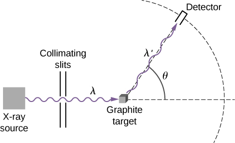 Figure shows a schematic of the experimental setup for studying Compton scattering. X-rays exit a source, pass through the collimating slits and are incident on a sample of graphite. X-rays scattered by the target are detected by the detector.