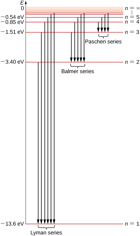 Figure shows the energy spectrum of the hydrogen atom. The Y axis represents the energy expressed in eV. Horizontal lines represent the bound states of an electron in the level. There is only one ground state, marked as n = 1 at -13.6 eV and infinite number of quantized excited states. The states are enumerated by the quantum numbers n = 1, 2, 3, 4 and their density increases when approaching 0 eV. The Lyman series transitions to n = 1, the Balmer series transitions to n = 2 at -3.4 eV, and the Patchen series transitions to n = -3 at -1.51 eV. The series are indicated with downward arrows.