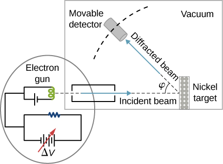Figure shows the schematics of the experimental setup of the Davisson–Germer diffraction experiment. A beam of electrons is emitted by the electron gun, passes through the collimator, and hits Nickel target. Diffracted beam forms an angle phi with the incident beam and is detected by a moving detector. All of this is shown happening in a vacuum