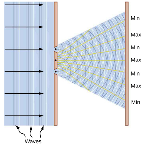"""Picture is the schematics of the Young's double-slit experiment. Parallel waves are incident to the opaque screen with the two small slits. Two new waves are generated at the positions of these slits. They travel from the origins at the slits and meet at the viewing screen placed to the right of the slits creating a number in-phase, marked """"Max"""", and zero amplitude, marked """"Min,"""" combinations."""