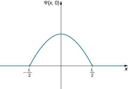 A plot of Psi of x at t equal to zero as a function of x. The function is zero for x less than minus L over 2 and x greater than L over 2. For x between minus and plus L over 2, the functions is a cosine curve, concave down with a positive maximum at x equal to zero, and going to zero at minus and plus L over 2.