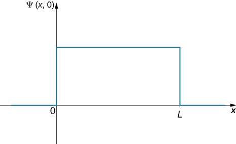 The wave function Psi of x and t is plotted as a function of x. It is a step function, zero for x less than 0 and x greater than L, and constant for x between zero and L.