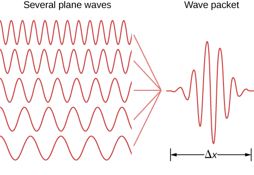 Several waves are shown, all with equal amplitude but different. The result of adding these to form a wave packet is also shown. The wave packet is an oscillating wave whose amplitude increases to a maximum then decreases, so that its envelope is a pulse of width Delta x.