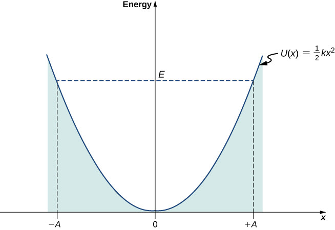 A graph of the potential U of x and energy E is shown. The vertical axis is energy and the horizontal axis is x. The energy E is positive and constant. The potential U of x is the function one half k times x squared, a concave up parabola whose value is zero at x=0. The region below the U of x curve is shaded. U of x is equal to E at x equal to minus A and x equal to plus A.