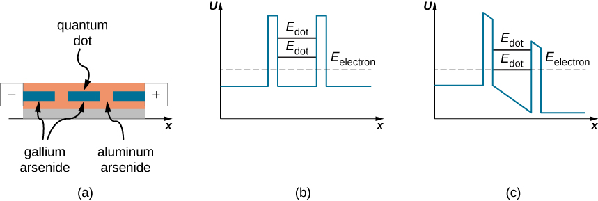 Figure a is an illustration of a tunneling diode. The quantum dot is a small region of gallium arsenide embedded in aluminum arsenide. Additional small regions of gallium arsenide are also embedded on either side of the quantum dot, separated from it by a small barrier of aluminum arsenide. The left end of the structure is attached to a negative electrode, and the right to a positive electrode. Figure b is a graph of the potential U as a function of x with no bias. The potential is constant except in two narrow regions where it has a larger constant value. The electron energy, represented by a dashed line, is between the lower and higher values of U, closer to the lower one. Two allowed energy levels, labeled as E sub dot, are shown. Both are higher than the electron energy and less than the maximum value of U. Figure c shows the potential U of x with a voltage bias across the device. The potential has the same constant value to the left of the barriers as in figure a, but decreases linearly between the barriers. U is constant again to the right of the barriers but at a lower value than before. The allowed energies are also pulled down, and the lower one now coincides with the energy of the electron.