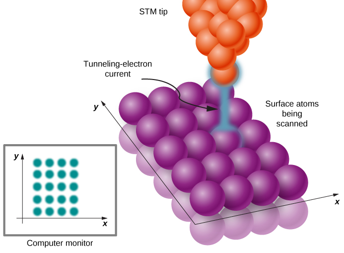 An illustration of a scanning tunneling microscope. The atoms in the tip and sample are represented by spheres, orange for the S T M tip and purple for the sample. The atoms on the surface of the atoms being scanned are arranged in this illustration in a grid of four atoms by five atoms. The tip is above one of the atoms, and a tunneling electron current is shown between the tip and the surface atom. The image on the computer monitor is a 4 by 5 grid of spots.