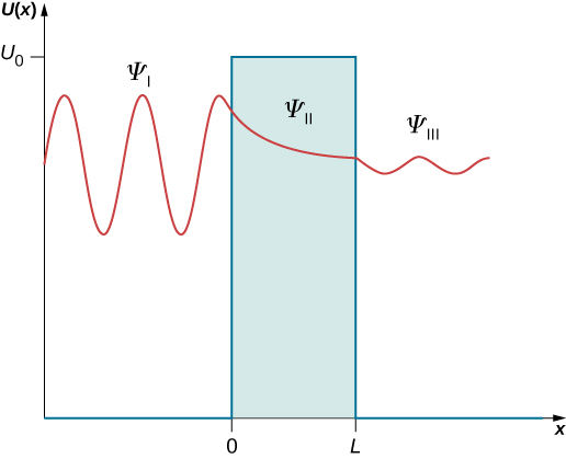 A solution to the barrier potential U of x is plotted as a function of x. U is zero for x less than 0 and for x greater than L. It is equal to U sub 0 between x =0 and x=L. The wave function oscillates in the region x less than zero. The wave function is labeled psi sub I in this region. It decays exponentially in the region between x=0 and x=L, and is labeled psi sub I I in this region. It oscillates again in the x greater than L region, where it is labeled psi sub I I I. The amplitude of the oscillations is smaller in region I I I than in region I but the wavelength is the same. The wave function and its derivative are continuous at x=0 and x=L.