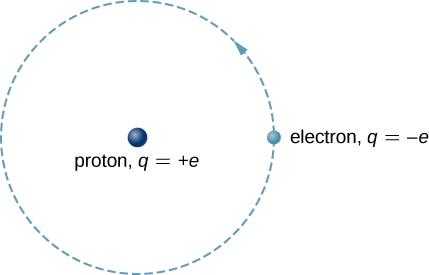 The Bohr model of the hydrogen atom has the proton, charge q = plus e, at the center and the electron, charge q = minus e, in a circular orbit centered on the proton.