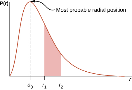 A graph of the function P of r as a function of r is shown. It is zero at r = 0, rises to a maximum at r = a sub 0, then gradually decreases and goes asymptotically to zero at large r. The maximum is at the most probable radial position. The area of the region under the curve from r sub 1 to r sub 2 is shaded.