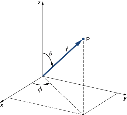 An x y z coordinate system is shown, along with a point P and the vector r from the origin to P. In this figure, the point P has positive x, y, and z coordinates. The vector r is inclined by an angle theta from the positive z axis. Its projection on the x y plane makes an angle theta from the positive x axis toward the positive y axis.
