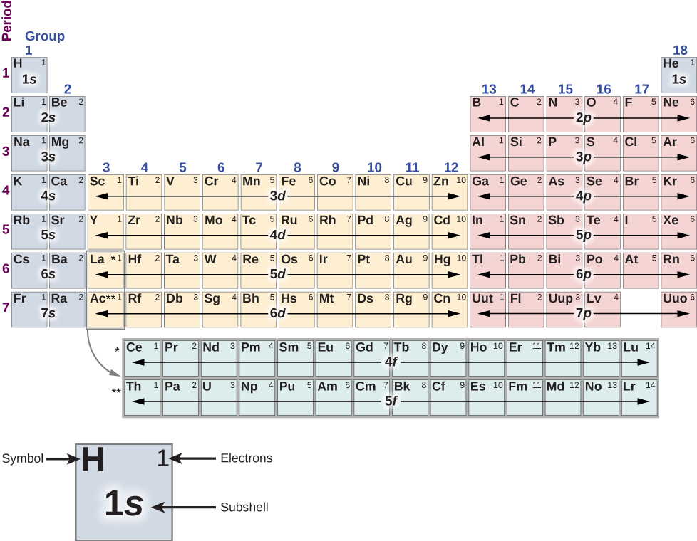 """The Periodic Table of Elements, showing the structure of shells and subshells, is shown. The 18 columns are numbered labeled """"Group"""" and the 7 rows are numbered and labeled """"Period."""" Groups 1 and 2 are shaded purple. Groups 3 through 12 are shaded yellow. Groups 13 through 18, are shaded red, with the exception of period 1, group 18, which is purple. The period 6 and 7, group 3 boxes are outlined and an arrow points from them to an additional section of two rows and 14 columns that is shaded green. The period 6 group 3 box has an asterisk, which also appears to the left of the first row of the additional section. The period 7 group 3 box has two asterisks, which also appear to the left of the second row of the additional section. Below the table to the left is an enlarged picture of the upper-left most box on the table. The letter """"H"""" is in its upper-left hand corner and is labeled """"Symbol."""" The number 1 is in its upper-right hand corner and is labeled """"Electrons."""" In its center the entry """"1 s"""" is labeled """"subshell."""" The box is shaded purple. Every element has its symbol and electrons indicated in the box. The subshells are indicated as a group for contiguous sections of a row. Beginning at the top left of the table, period 1, group 1, is shaded purple and contains symbol H, electrons 1, subshell 1 s. The only other element box in period 1 is in the last column, group 18, which is shaded purple and contains """"H e, 1, 1 s"""". Period 2, group 1 contains """"L i, 1"""" Group 2 contains """"B e, 2."""" Period 2 groups 1 and 2 both have subshell 2 s. Groups 3 through 12 are skipped. Group 13 contains """"B, 1."""" Group 14 contains """"C, 2."""" Group 15 contains """"N, 3."""" Group 16 contains """"O, 4."""" Group 17 contains """"F, 5."""" Group 18 contains """"N e, 6."""" Period 2 group 13 through 18 have subshell 2 p. Period 3, group 1 contains """"N a,1."""" Group 2 contains """"M g, 2."""" These two have subshell 3 s. Groups 3 through 12 are skipped again in period 3 and group 13 contains """"A l, 1."""" Group 14 contains """"S I, 2."""" Gr"""