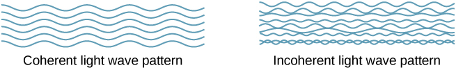 An illustration of coherent light wave pattern and incoherent light wave pattern. The coherent light consists of waves of the same wavelength, phase and amplitude, so that all the crests are aligned and all the troughs are aligned. The incoherent light consists of waves of different wavelengths, phases and amplitudes, resulting in overlapping crests and troughs of different waves.