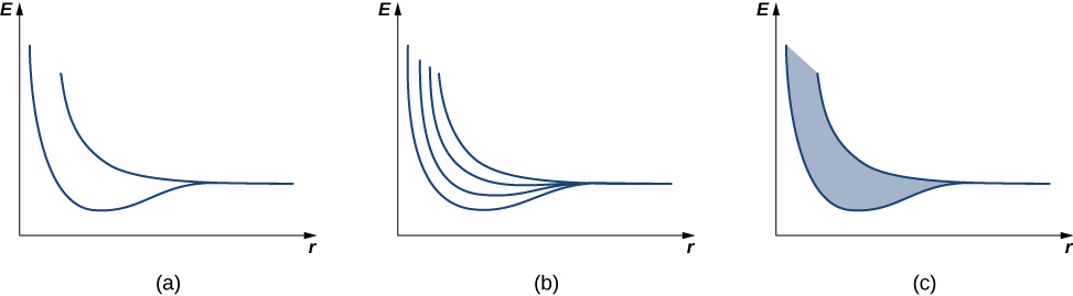 Three graphs of E versus R are shown. Figure a has a curve formed by two almost vertical lines which come down, turn to the right and become almost horizontal. They converge to form a single line. Figure b has a similar curve, but there are two additional lines between the lines present in figure a. Figure c is similar to figure a with the area between the lines shaded.