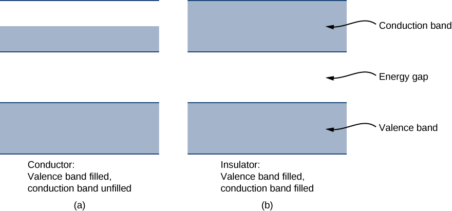 Two figure have a rectangle at the bottom labeled valence band, a space in the middle labeled energy gap and a rectangle at the top labeled conduction band. In figure a, which is labeled conductor: valance band filled, conduction band unfilled, the bottom rectangle is shaded and the top one is shaded only in the lower half. In figure b, which is labeled insulator: valance band filled, conduction band filled, both rectangles are fully shaded.
