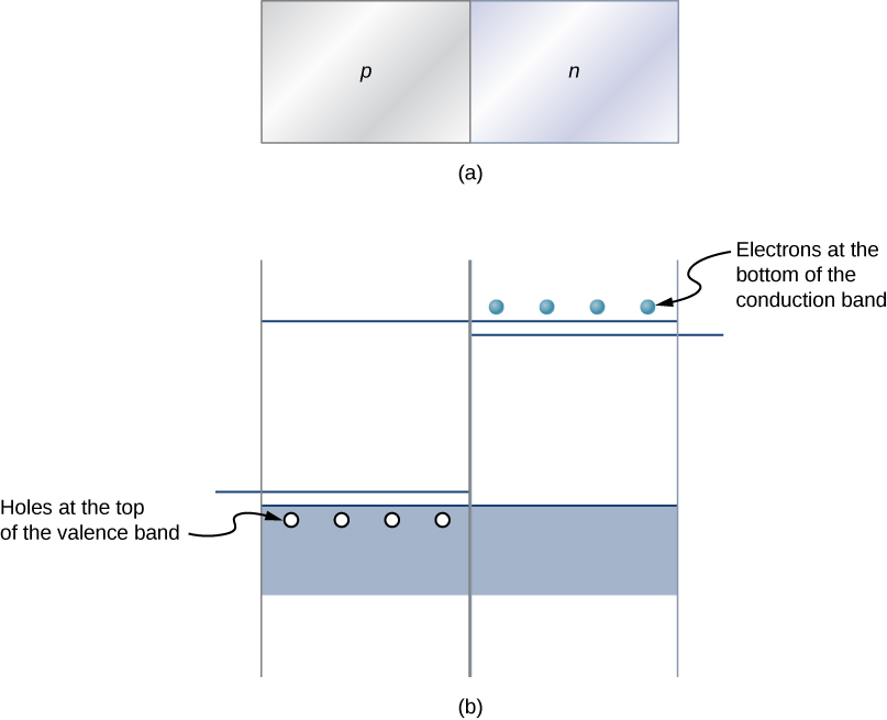 Figure a shows two blocks place side by side, in contact. The left one is labeled p and the right one is labeled n. Figure b shows a valence band at the bottom and a conduction band at the top. There are holes within the valance band on the left, labeled holes at the top of the valence band. There are electrons above the conduction line on the right, labeled electrons at the bottom of the conduction band. Impurity bands are shown above the holes and below the electrons.