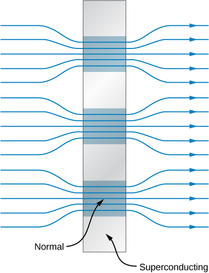 Figure shows a vertical bar with alternately placed blue and gray squares, one on top of the other. The blue squares are labeled normal and the gray ones are labeled superconducting. Arrows enter from the left and converge together to pass through just the normal squares. On the right of the bar, they diverge.
