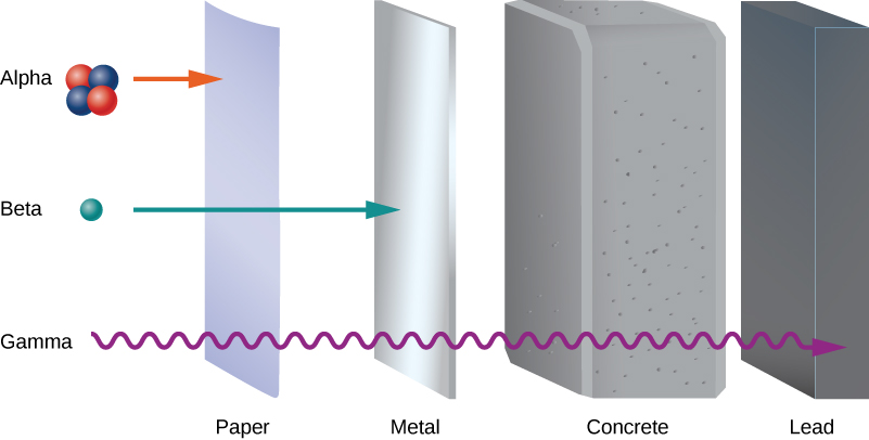 The figure shows from left to right: paper, metal, concrete and lead. Three types of radiation enter this setup from the left. Alpha radiation does not pass through paper. Beta radiation passes through paper but not through metal. Gamma radiation passes through paper, metal and concrete, but not through lead.