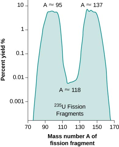 A graph of percentage yield versus mass number A of fission fragment. The graph has two peaks at values A approximately equal to 95 and at A approximately equal to 137. There is a dip in the graph at A approximately equal to 118. The enclosed area under the graph is labeled 235 U Fission Fragments.
