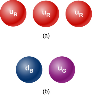 Figure a has three red circles, each labeled u subscript R. Figure b has a blue circle labeled d subscript B and a purple circle labeled u subscript G.