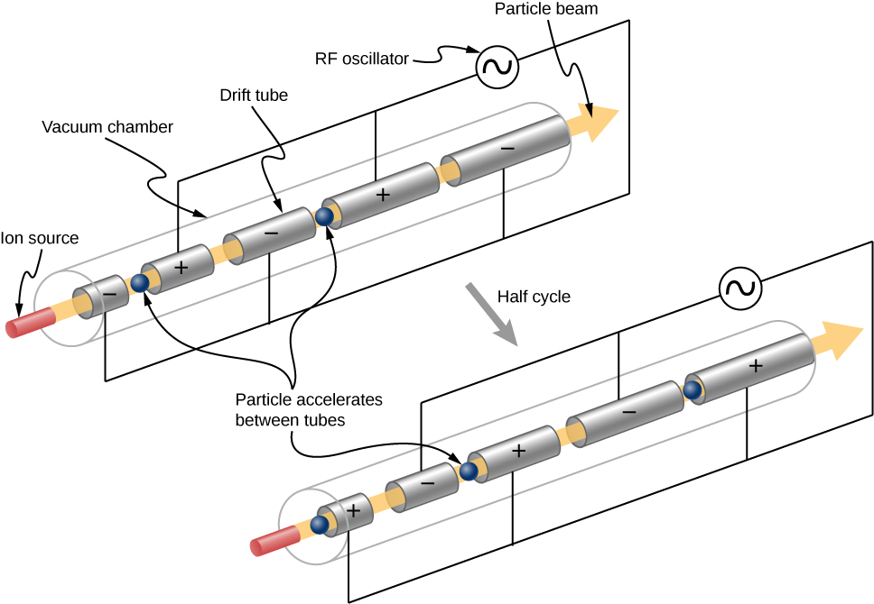 There are two figures, both showing four tubes in a row, labeled drift tubes. The tube on the left is the shortest. The tubes become progressively longer as you go right. Alternate tubes are connected to the opposite terminals of an AC source. An arrow labeled beam passes through the tubes from left to right. The base of the arrow, to the left is labeled ion source. Particles are shown moving along the arrow. In the first figure, the second and fourth tubes have a plus sign and the other two have a minus sign. In the second figure, this polarity is reversed.