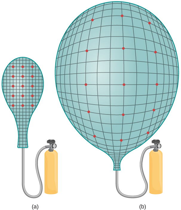 Figure a shows a balloon connected to a cylinder for inflation. The balloon is marked with a grid, and a few dots on the grid are highlighted. Figure b shows the same balloon, now inflated. The highlighted dots are further apart from each other.