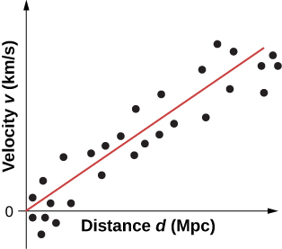 Graph of velocity v in km per s versus distance d in Mpc. A line from the origin forms an angle of roughly 45 degrees with the x axis. Many dots close to the line are highlighted.