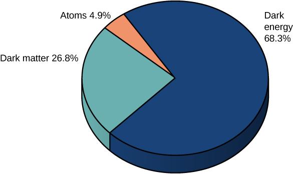 A pie chart shows 26.8 percent dark matter, 4.9 percent atoms and 68.3 percent dark energy.