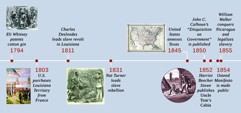"""A timeline shows important events of the era. In 1794, Eli Whitney patents the cotton gin; an illustration of slaves using a cotton gin is shown. In 1803, the U.S. purchases Louisiana Territory from France; a painting depicting the raising of the U.S. flag in the main plaza of New Orleans is shown. In 1811, Charles Deslondes leads a slave revolt in Louisiana. In 1831, Nat Turner leads a slave rebellion; an illustration of Nat Turner's capture is shown. In 1845, the United States annexes Texas; a contemporaneous map of the United States is shown. In 1850, John C. Calhoun's """"Disquisition on Government"""" is published. In 1852, Harriet Beecher Stowe publishes Uncle Tom's Cabin; an illustration from Uncle Tom's Cabin is shown. In 1854, the Ostend Manifesto is made public. In 1855, William Walker conquers Nicaragua and legalizes slavery."""