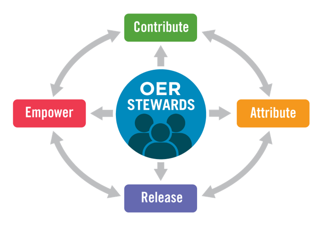 OER Stewards Contribute, Attribute, Release, and Empower