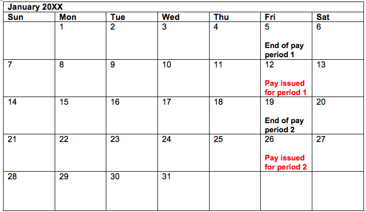 Pay period 1 ends January 5 (Friday); wages are paid the next Friday. Period 2 ends Friday, January 19; paid next Friday