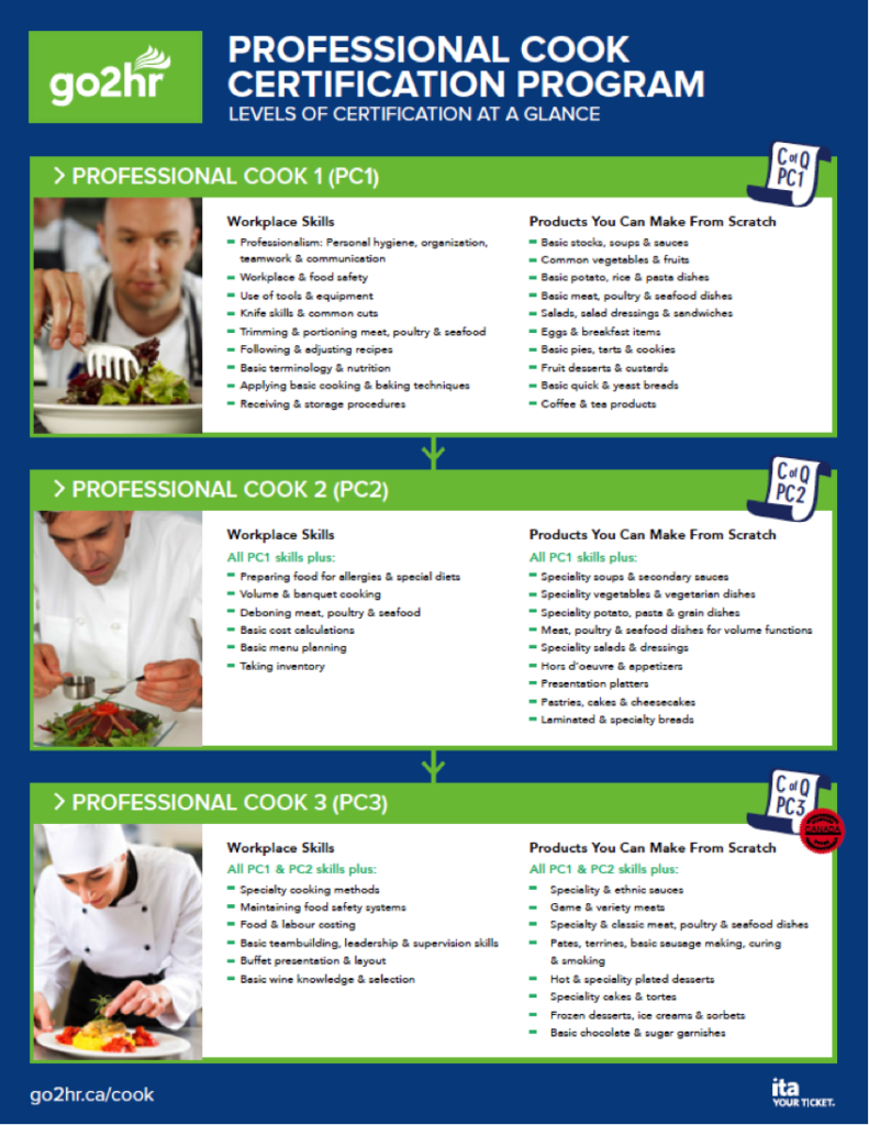 Details of the levels in the professional cook certification program. Long description available.