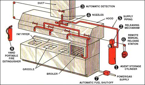 Biggest Kitchen Fire Safety Risks furthermore Emergency Procedures besides mercial Kitchen Fire Safety in addition Tag Were It additionally Exhaust Hoods For Kitchen Stoves. on fire suppression systems commercial cooking