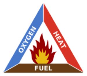Fire triangle (oxygen, heat, and fuel) symbol