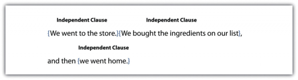 Independent Clause: We went to the store. Independent clause: We bought the ingredients on our list, and then (independent clause): we went home.